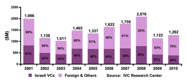 http://www.vccafe.com/wp-content/uploads/2011/01/Capital-raised-by-Israeli-high-tech-companies-by-Year-M-VC-Cafe.png