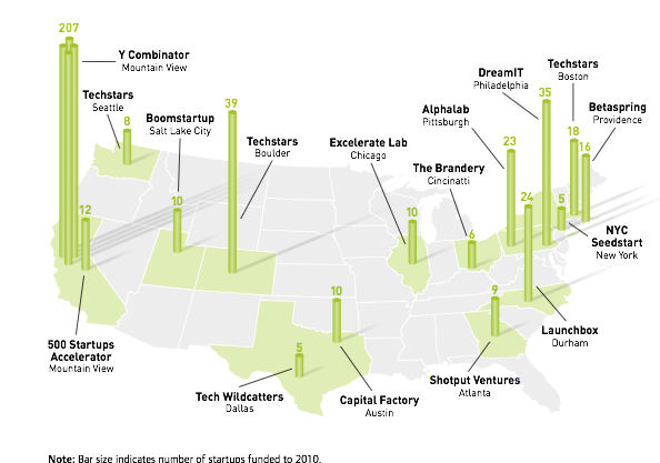 NESTA Report Notable US seed accelerator programmes by location showing total number of startups funded to 2010 VC Cafe