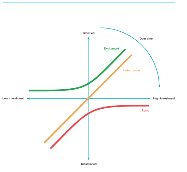 The Kano Model ICES