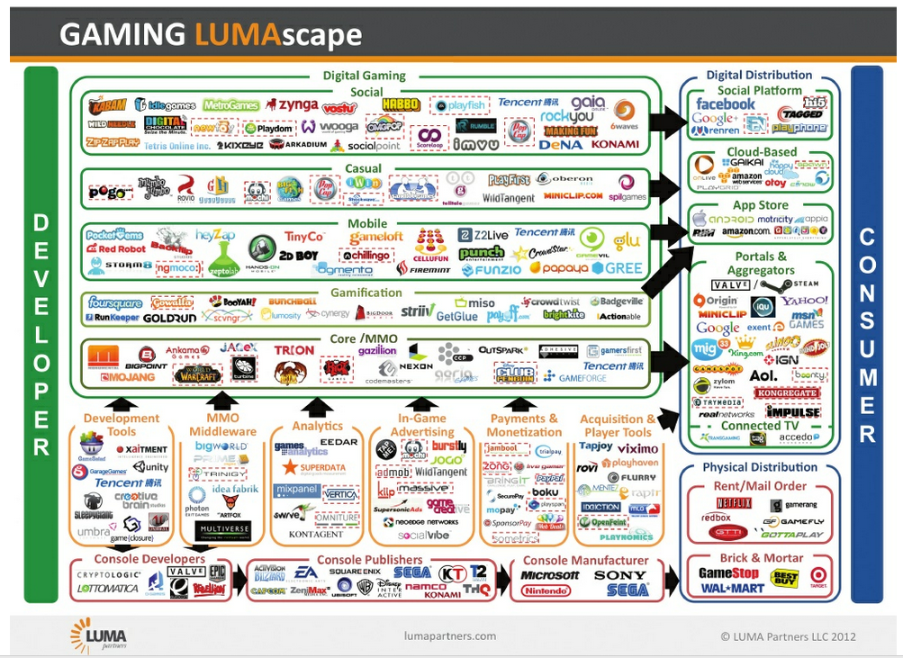 Video Game Industry Infographic Gaming Industry Infographic