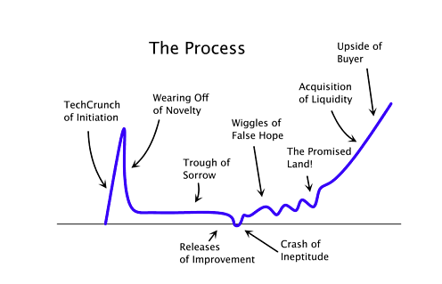"Paul Graham's Startup Curve - avoid the ""through of sorrow""!"