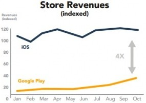 App Store revenue comparison_AppAnnie