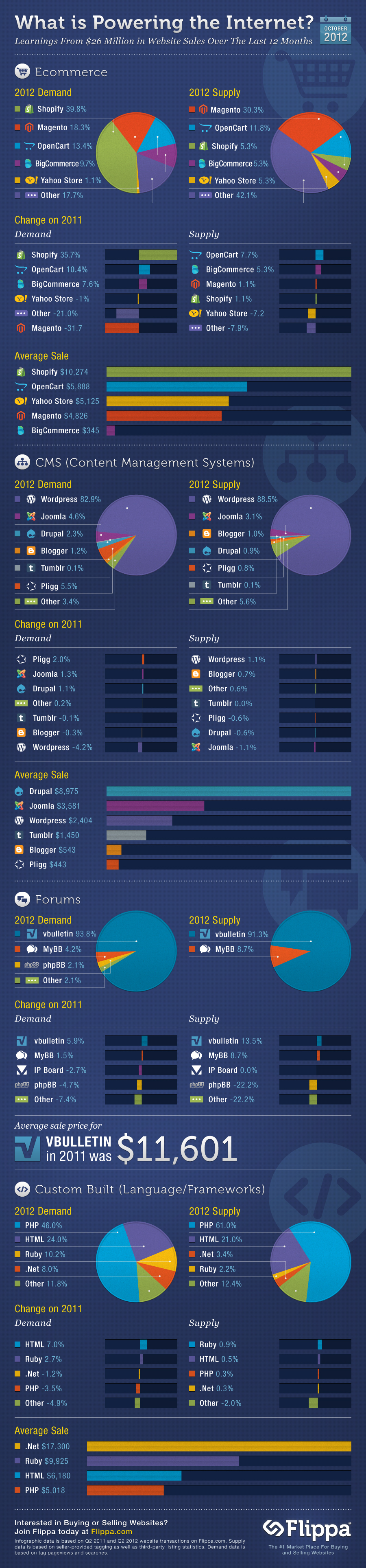Infographic from thenextweb - what platforms are powering the internet based on flippa.com
