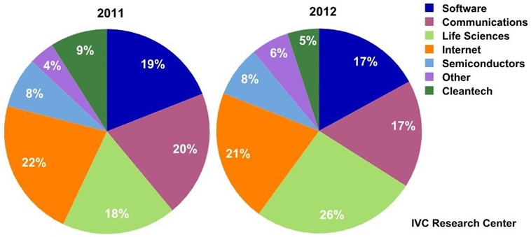 IVC - Venture Capital Investment by sector in Israel