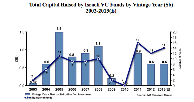 capital fund raised 2003-2012 IVC