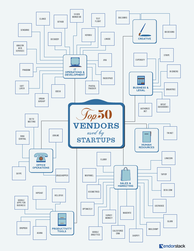Enterprise Software vendors infographic