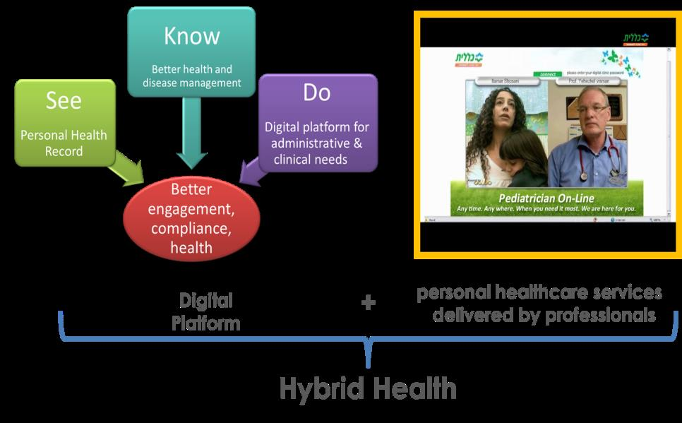 """hybrid health record Article entitle """"spotlight on electronic health record errors: paper or electronic hybrid workflows"""" was written by erin sparnon on june, 2013 the electronic health record (ehr) is a longitudinal electronic record of patient health data made by one or more encounters in any care delivery setting."""