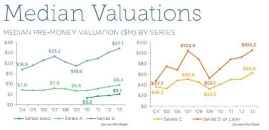 Pitchbook Valuation 2013 (2)