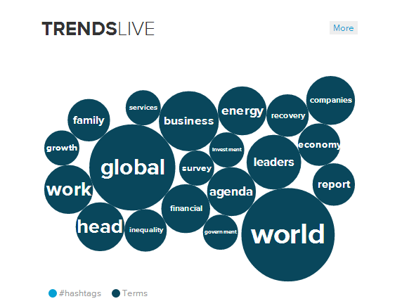 Live twitter trends of #WEF14