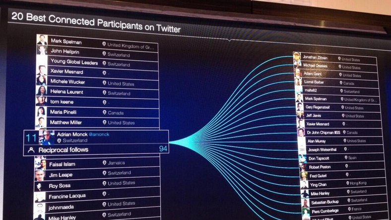 WEF14 most connected twitter users