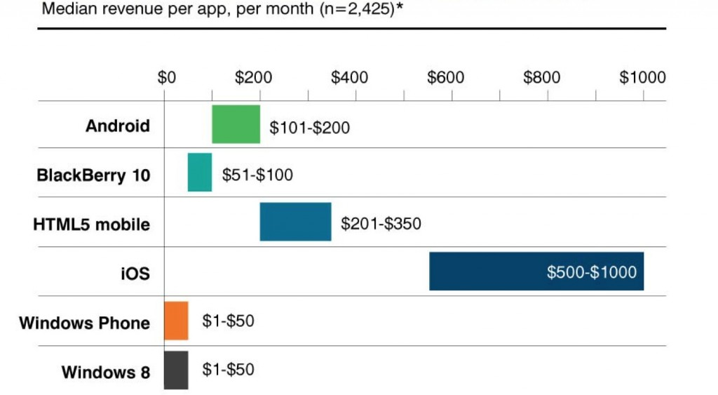 Median revenue per app