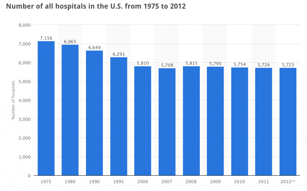 Number of US Hospitals